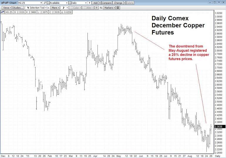 Copper Comex Chart