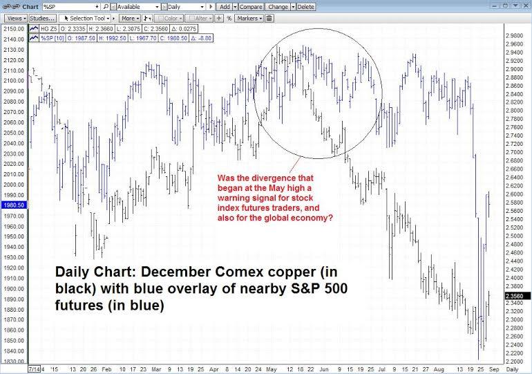 SPX Copper Futures